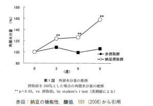 納豆の機能性グラフ