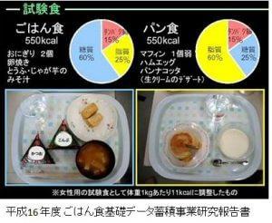 ご飯とパン食