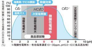 塩素とpHの関係のグラフ