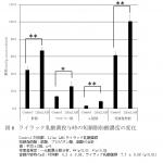 ライラック乳酸菌の動物実験での短鎖脂肪酸量